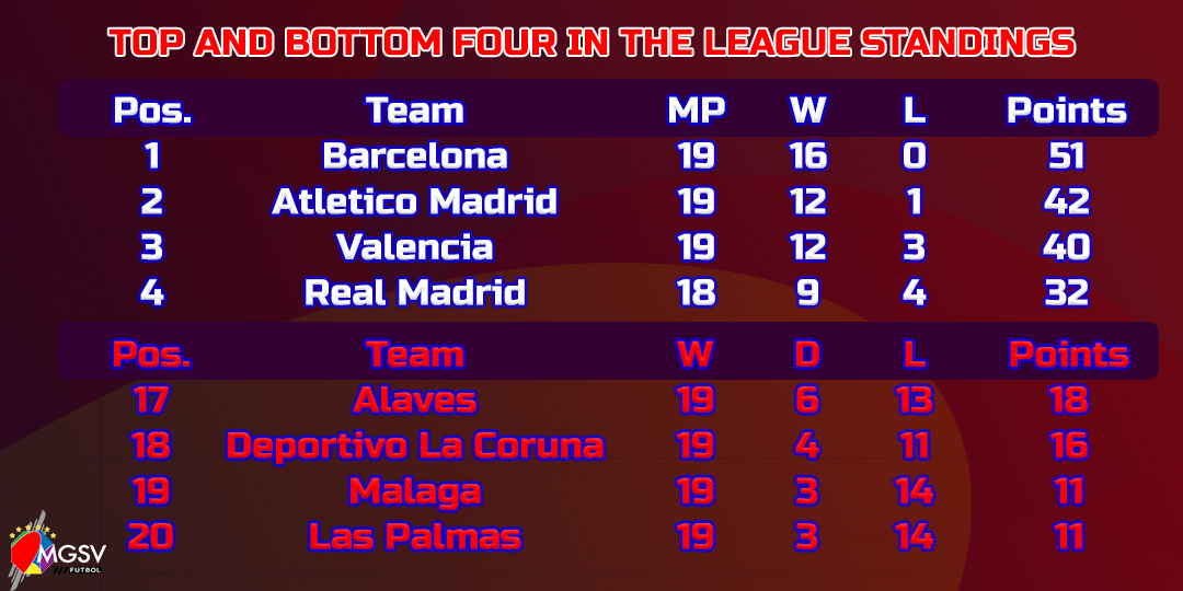 2017 18 spanish la liga round 19 real madrid slips again while barcelona bounces back to - Point table of spanish la liga ...