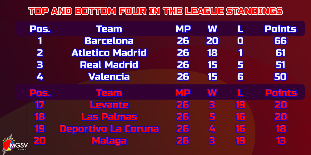 2017 18 spanish la liga round 26 barcelona drops massive points ahead of their crucial match - Spanish league point table ...