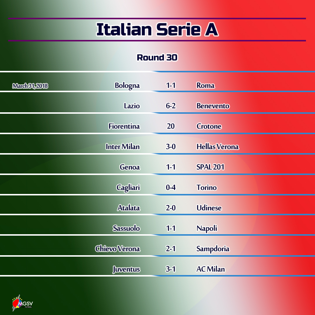 2017 18 italian serie a round 30 napoli tripping in - Italy serie a table and results ...